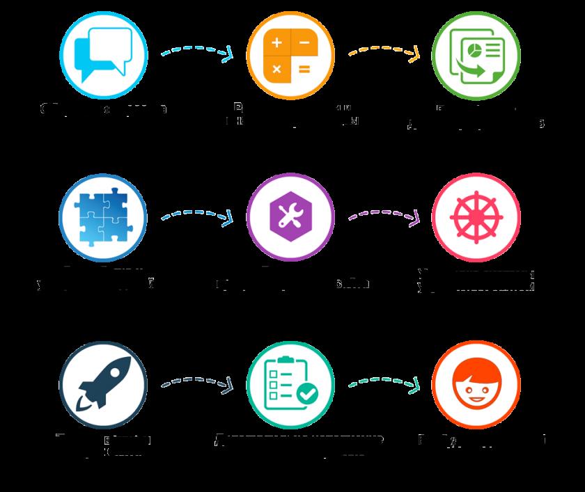 Этапы создание сайта